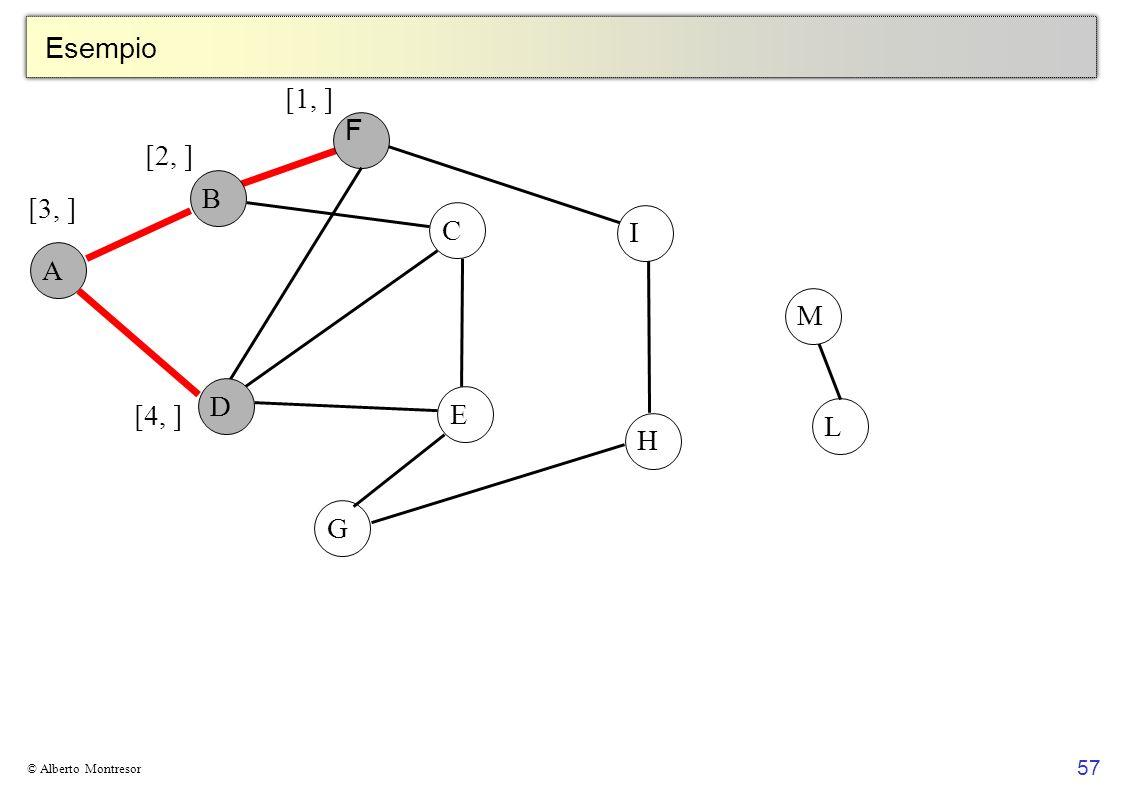 Esempio [1, ] F [2, ] B [3, ] C I A M D E [4, ] L H G